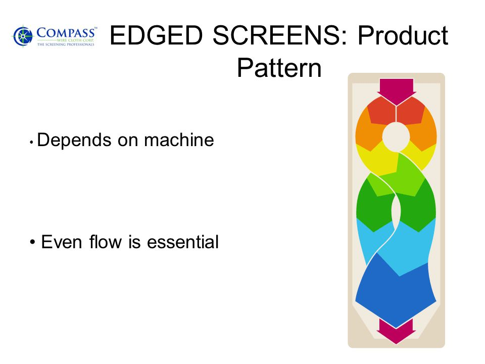 EDGED SCREENS: Product Pattern Depends on machine Even flow is essential