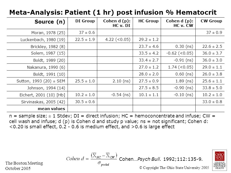 The Boston Meeting October 2005 Meta-Analysis: Patient (1 hr) post infusion % Hematocrit Source (n) DI Group Cohen d (p): HC v. DI HC Group Cohen d (p