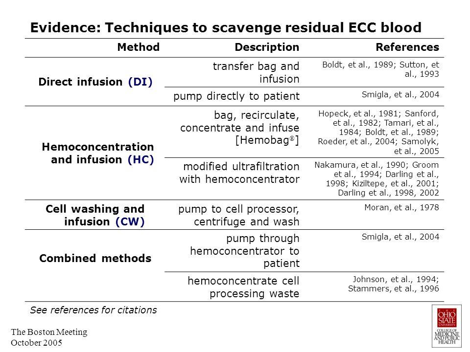Evidence: Clinical comparisons of methods to salvage residual ECC blood - random patient assignment AuthorsMethodsMeasured parameters Moran, et al., 1978CW v.