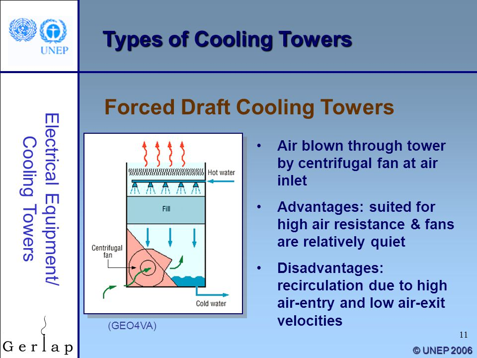 11 © UNEP 2006 Types of Cooling Towers Air blown through tower by centrifugal fan at air inlet Advantages: suited for high air resistance & fans are r