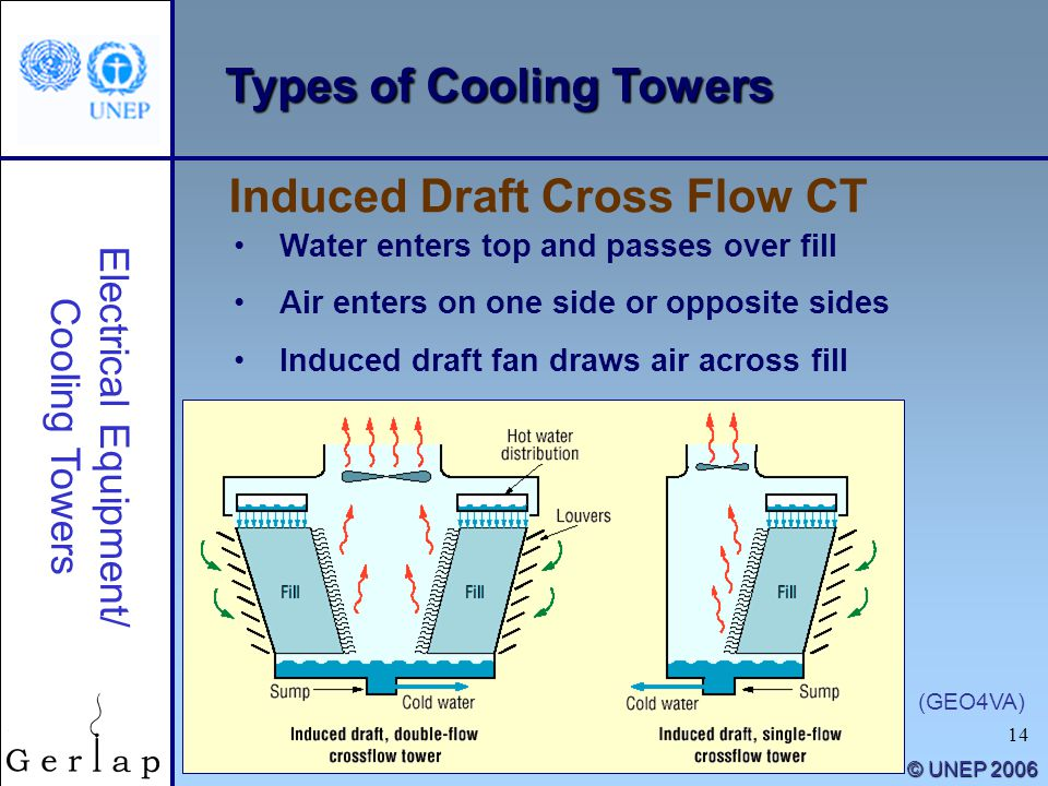 14 © UNEP 2006 Types of Cooling Towers Water enters top and passes over fill Air enters on one side or opposite sides Induced draft fan draws air acro