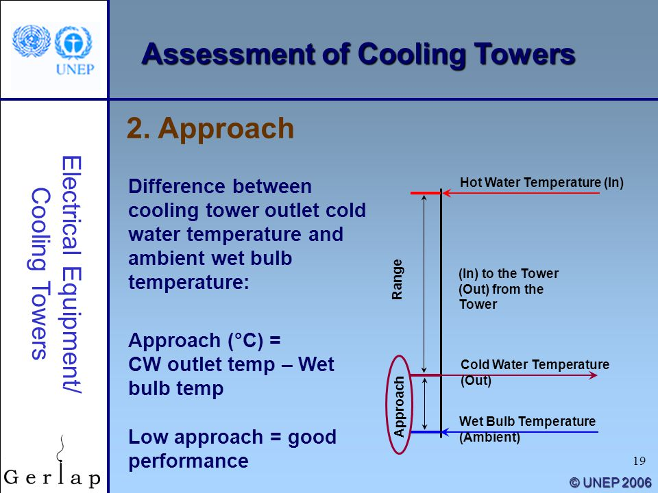 19 © UNEP 2006 2. Approach Electrical Equipment/ Cooling Towers Difference between cooling tower outlet cold water temperature and ambient wet bulb te