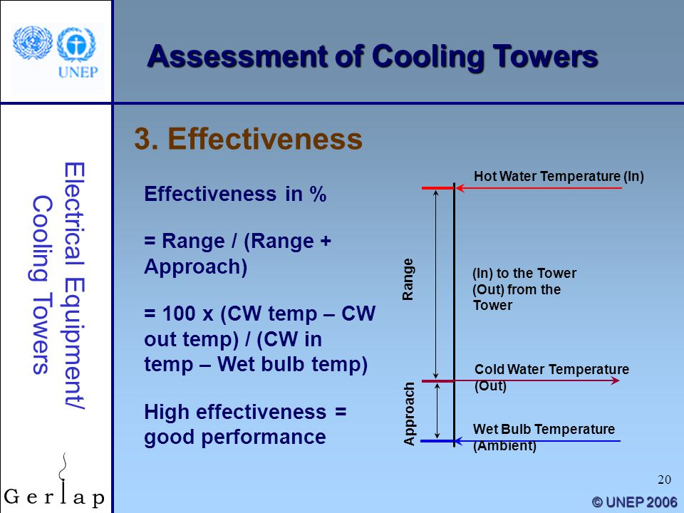 20 © UNEP 2006 3. Effectiveness Electrical Equipment/ Cooling Towers Effectiveness in % = Range / (Range + Approach) = 100 x (CW temp – CW out temp) /