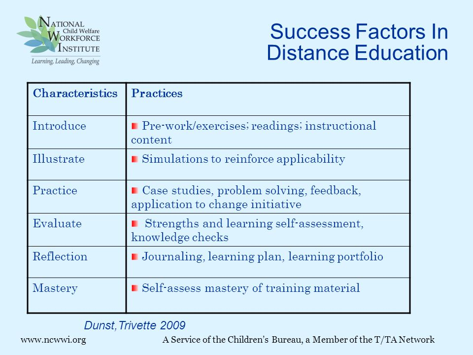 Success Factors In Distance Education CharacteristicsPractices Introduce Pre-work/exercises; readings; instructional content Illustrate Simulations to reinforce applicability Practice Case studies, problem solving, feedback, application to change initiative Evaluate Strengths and learning self-assessment, knowledge checks Reflection Journaling, learning plan, learning portfolio Mastery Self-assess mastery of training material Dunst,Trivette 2009 www.ncwwi.orgA Service of the Children's Bureau, a Member of the T/TA Network