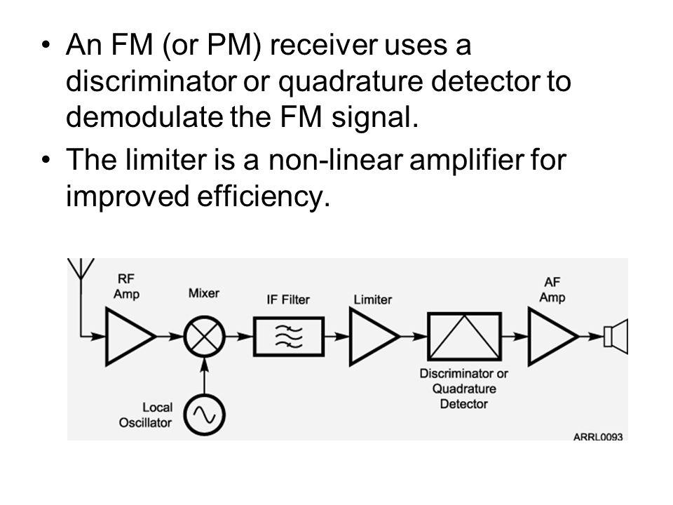 An FM (or PM) receiver uses a discriminator or quadrature detector to demodulate the FM signal.