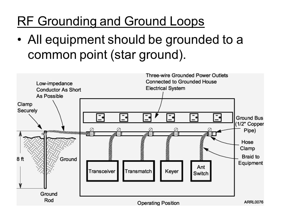 RF Grounding and Ground Loops All equipment should be grounded to a common point (star ground).
