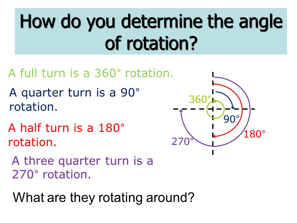 A full turn is a 360° rotation. 90 ° 180° 360° How do you determine the angle of rotation? What are they rotating around? 270° A quarter turn is a 90°