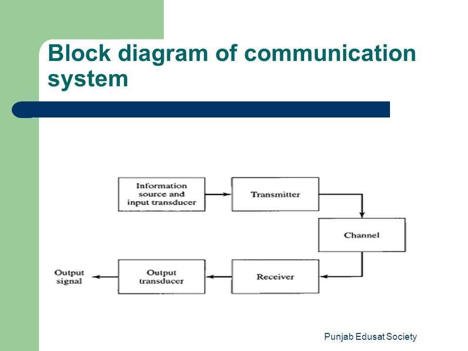 Punjab Edusat Society Information or Message TransducerTransmitter Communication Channel or Medium Information in Electrical form It takes the information to be communicated in electrical form and convert it into an electronic signal compatible with the communication medium.