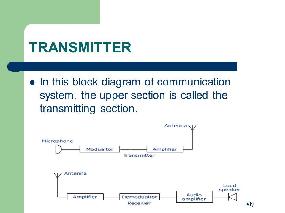 Punjab Edusat Society AM TRANSMITTER In AM Transmitter, AM signal is transmitted by a transmitter.