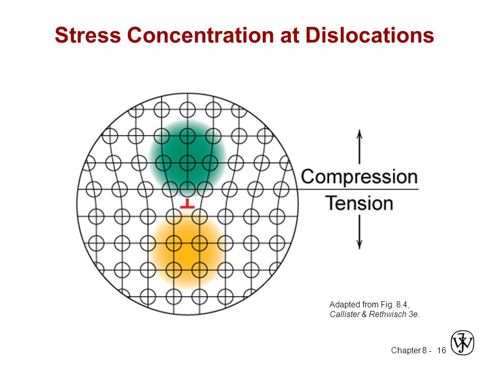 Chapter 8 - 16 Stress Concentration at Dislocations Adapted from Fig. 8.4, Callister & Rethwisch 3e.