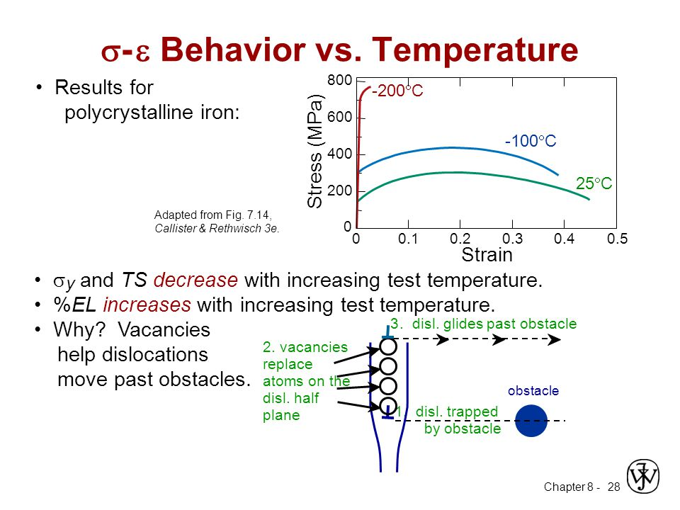 Chapter 8 - 28 Results for polycrystalline iron:  y and TS decrease with increasing test temperature. %EL increases with increasing test temperature.