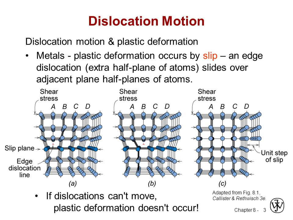 Chapter 8 - 4 Dislocation Motion A dislocation moves along a slip plane in a slip direction perpendicular to the dislocation line The slip direction is the same as the Burgers vector direction Edge dislocation Screw dislocation Adapted from Fig.