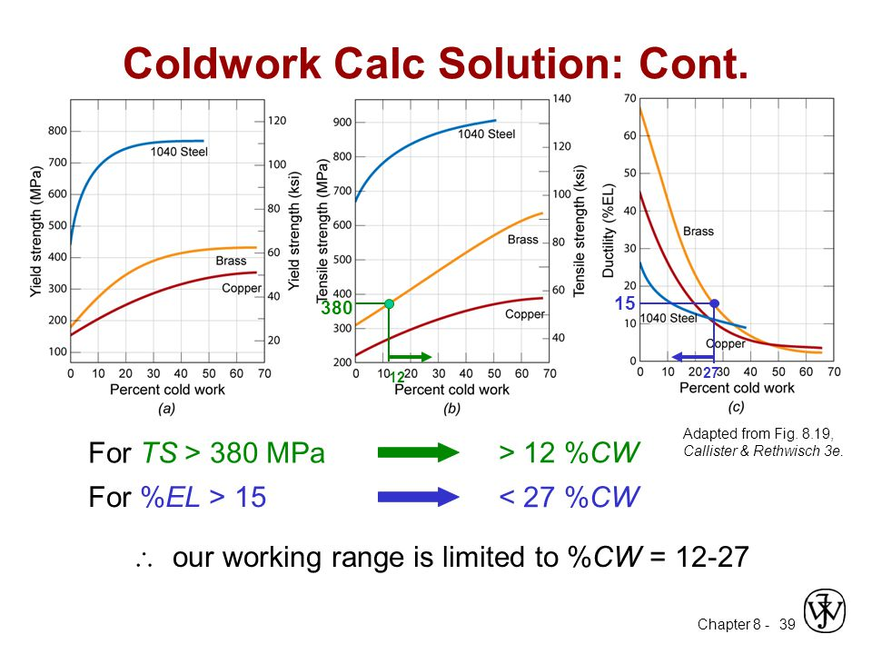 Chapter 8 - 39 Coldwork Calc Solution: Cont. 380 12 15 27 For %EL > 15 For TS > 380 MPa > 12 %CW < 27 %CW  our working range is limited to %CW = 12-2