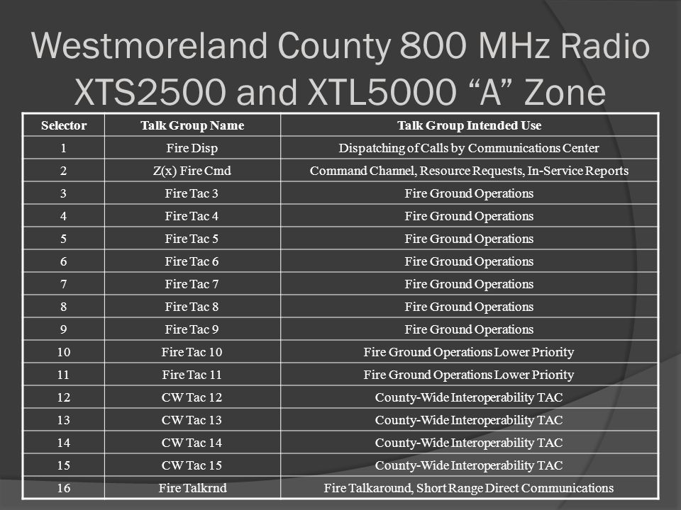 """Westmoreland County 800 MHz Radio XTS2500 and XTL5000 """"A"""" Zone SelectorTalk Group NameTalk Group Intended Use 1Fire DispDispatching of Calls by Commun"""