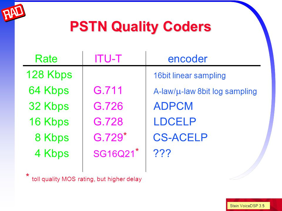 Stein VoiceDSP 3.46 Voice DSP Other Methods MBE/MELP STC/WI