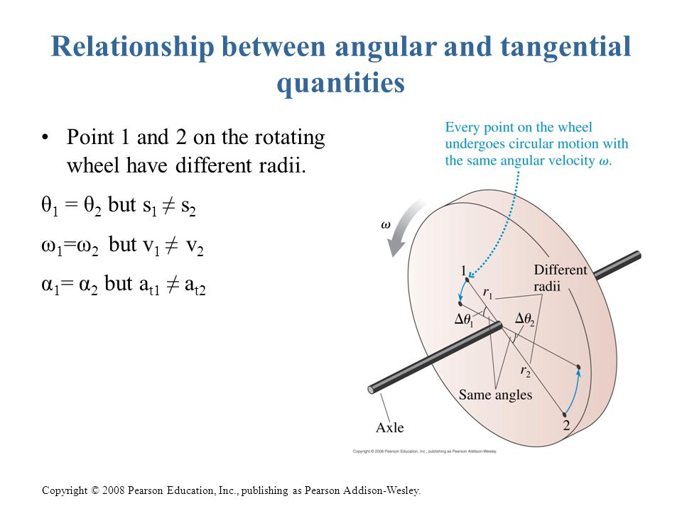 Copyright © 2008 Pearson Education, Inc., publishing as Pearson Addison-Wesley. Relationship between angular and tangential quantities Point 1 and 2 o