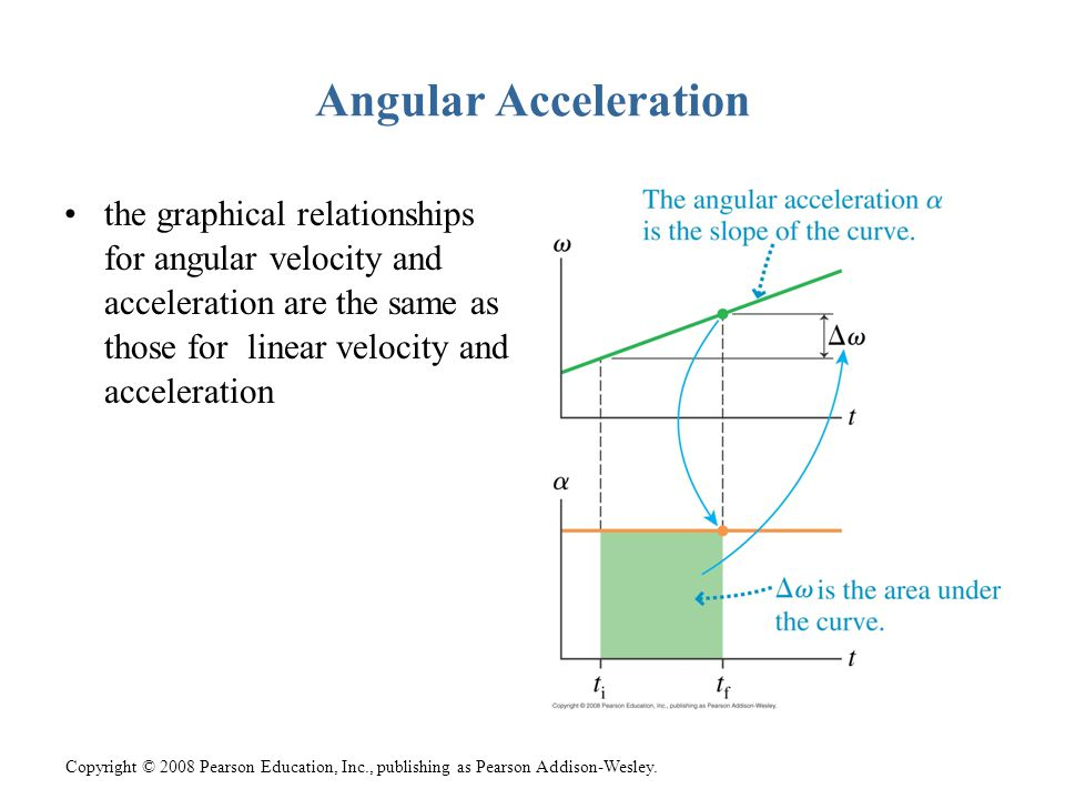 Copyright © 2008 Pearson Education, Inc., publishing as Pearson Addison-Wesley. Angular Acceleration the graphical relationships for angular velocity
