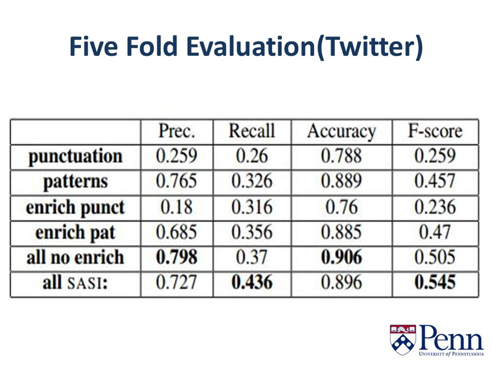 Five Fold Evaluation(Twitter)