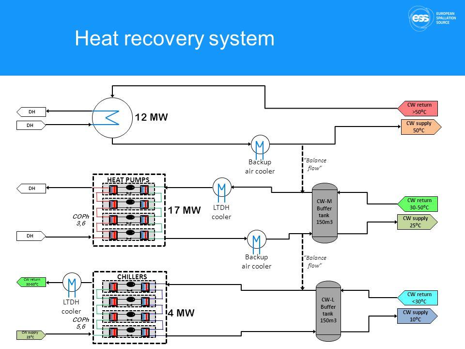 Heat recovery system CW-L Buffer tank 150m3 CW-M Buffer tank 150m3 CHILLERS HEAT PUMPS CW return <30⁰C CW return 30-50⁰C CW supply 25⁰C CW supply 10⁰C