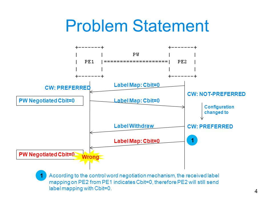 Problem Statement 4 CW: PREFERRED Label Map: Cbit=0 CW: NOT-PREFERRED Label Map: Cbit=0 CW: PREFERRED Label Map: Cbit=0 Configuration changed to Label