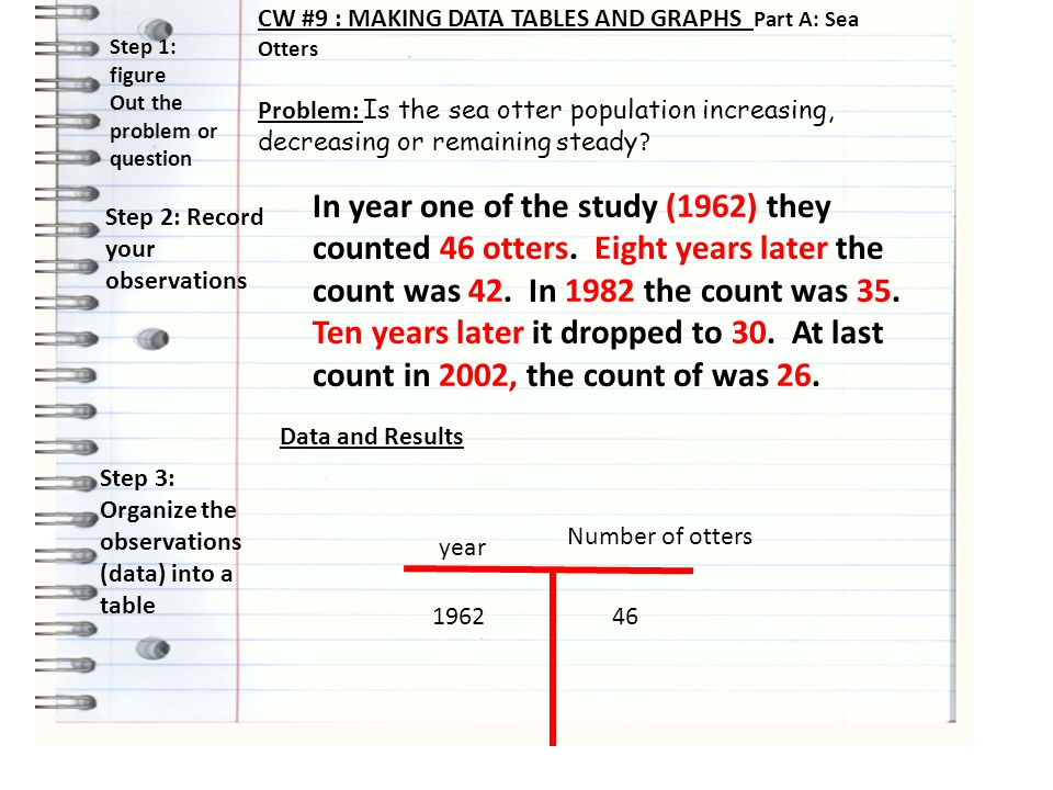 CW #9 : MAKING DATA TABLES AND GRAPHS Part A: Sea Otters Problem: Is the sea otter population increasing, decreasing or remaining steady ? Step 1: fig