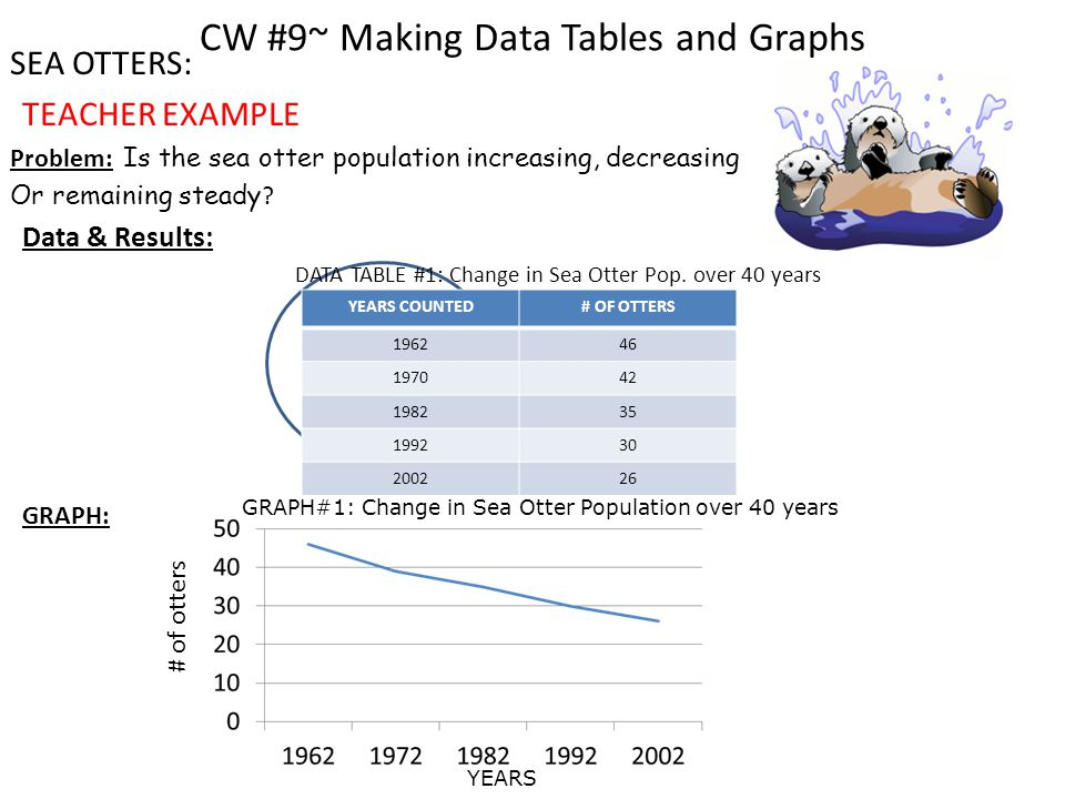 CW #9~ Making Data Tables and Graphs SEA OTTERS: TEACHER EXAMPLE Problem: Is the sea otter population increasing, decreasing Or remaining steady .