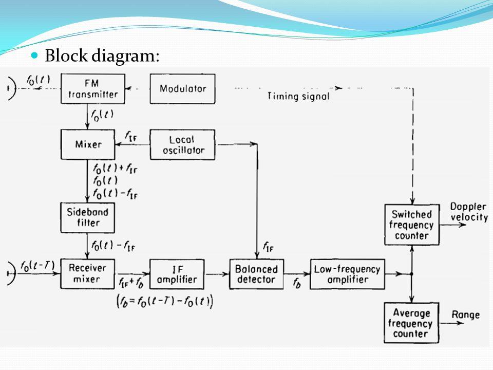 Block diagram: