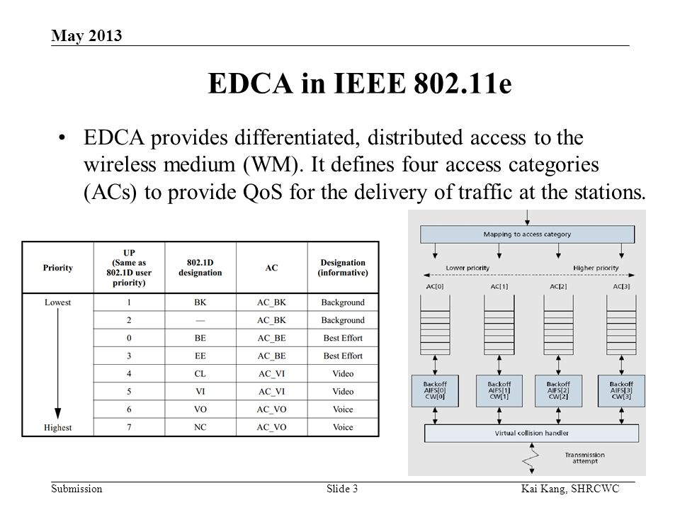 Submission Kai Kang, SHRCWC May 2013 EDCA in IEEE 802.11e EDCA provides differentiated, distributed access to the wireless medium (WM).