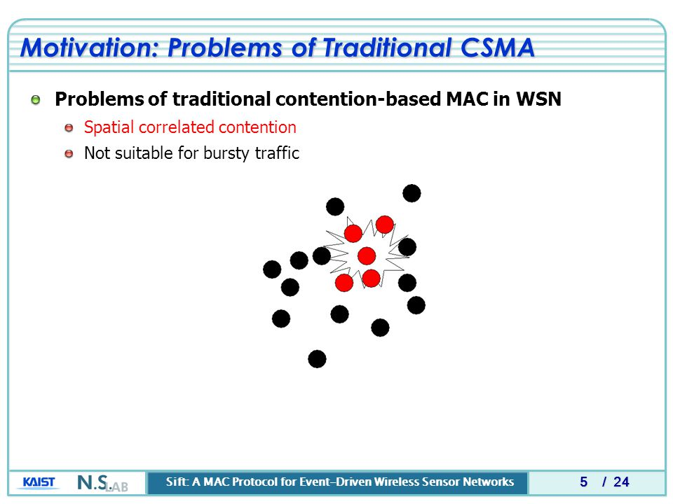 Sift: A MAC Protocol for Event-Driven Wireless Sensor Networks / 24 5 Problems of traditional contention-based MAC in WSN Spatial correlated contention Not suitable for bursty traffic Motivation: Problems of Traditional CSMA