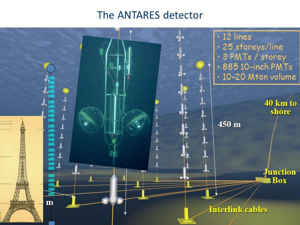 C. W. James, The ANTARES Underwater Neutrino Telescope, SEWM, Swansea, 13th July 20129 V.