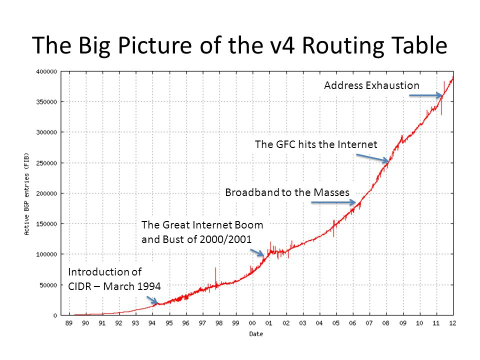 The Big Picture of the v4 Routing Table Introduction of CIDR – March 1994 The Great Internet Boom and Bust of 2000/2001 Broadband to the Masses The GFC hits the Internet Address Exhaustion