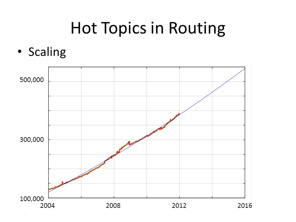 Hot Topics in Routing 2004 100,000 500,000 200820122016 300,000 Scaling