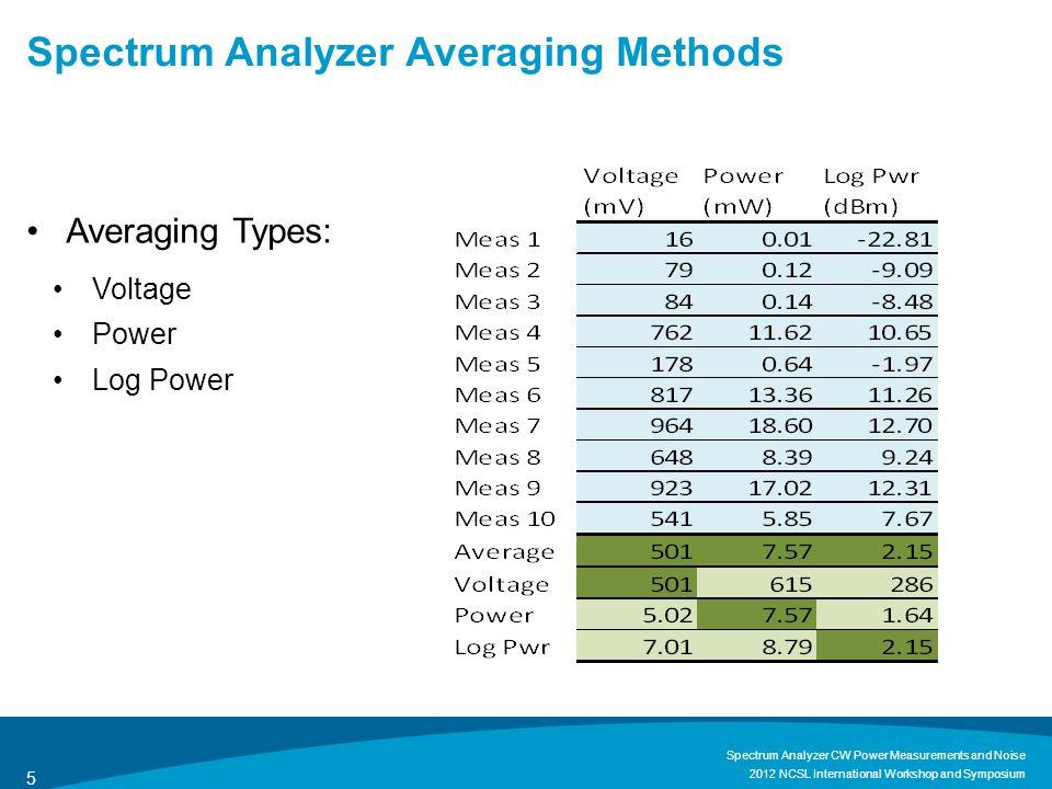 Noise – Measurement Bias AveragingBias (dB)Notes Power0by definition Voltage-1.05 Log Power-2.51 2012 NCSL International Workshop and Symposium Spectrum Analyzer CW Power Measurements and Noise 6  = Euler's constant: 0.577216…