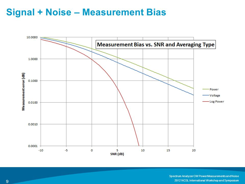 Spectrum Analyzer Block Diagram – RBW (S+N) 2012 NCSL International Workshop and Symposium Spectrum Analyzer CW Power Measurements and Noise 20 For time-averaged measurements, changing RBW does not change uncertainty due to noise