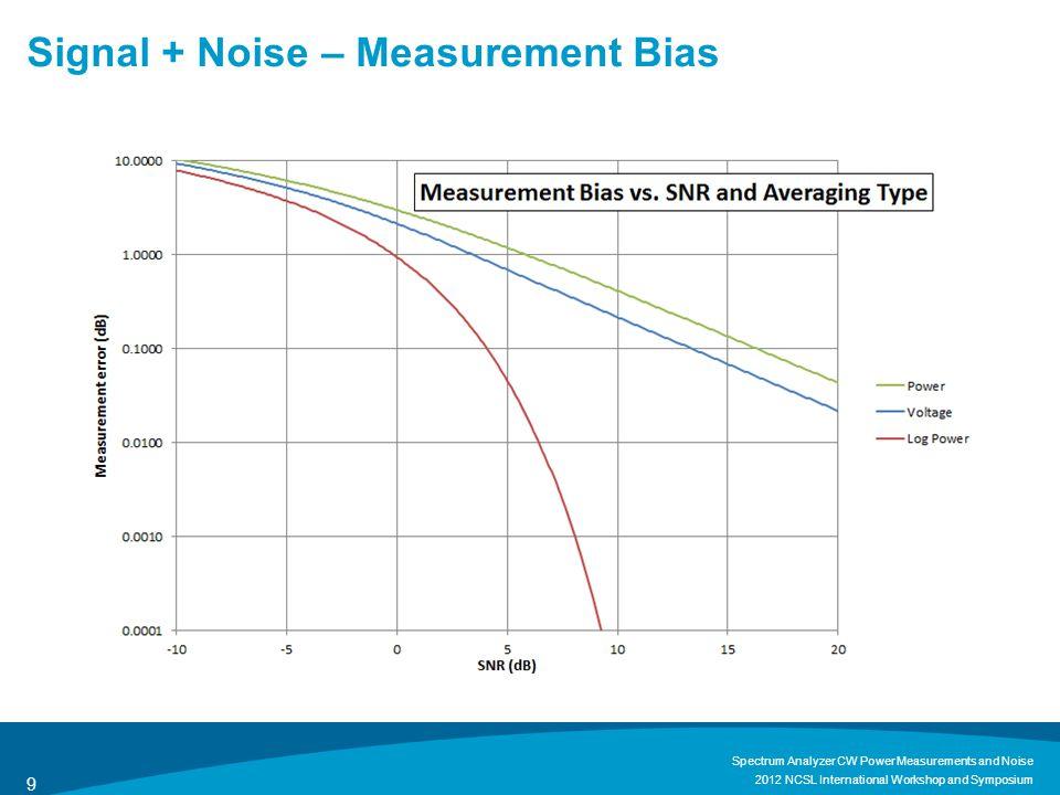 Signal + Noise – Standard Deviation of Discrete Measurements 2012 NCSL International Workshop and Symposium Spectrum Analyzer CW Power Measurements and Noise 10 AveragingStd Dev (dB) Power Voltage Log Power m = signal-to-noise ratio (W/W)