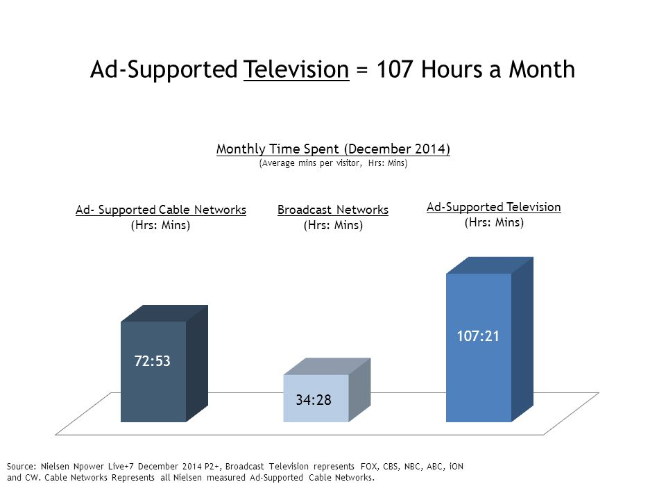 Ad-Supported Television Brands (TV + Website) = 144 Hours a Month Source: Nielsen Npower Live+7 December 2014 P2+, Broadcast Television represents FOX, CBS, NBC, ABC, iON and CW; ComScore Multi-Platform; Cable Networks Represents all measure Ad-Supported Cable Networks by comScore Ad- Supported Cable + Broadcast Networks (TV) (Hrs: Mins) Ad- Supported Cable + Systems + Broadcast (Websites) (Hrs: Mins) 37:16 Monthly Time Spent (December 2014) (Average mins per visitor, Hrs: Mins) 107:21 144:37 Total Ad-Supported TV Brands (TV + Websites) (Hrs: Mins)