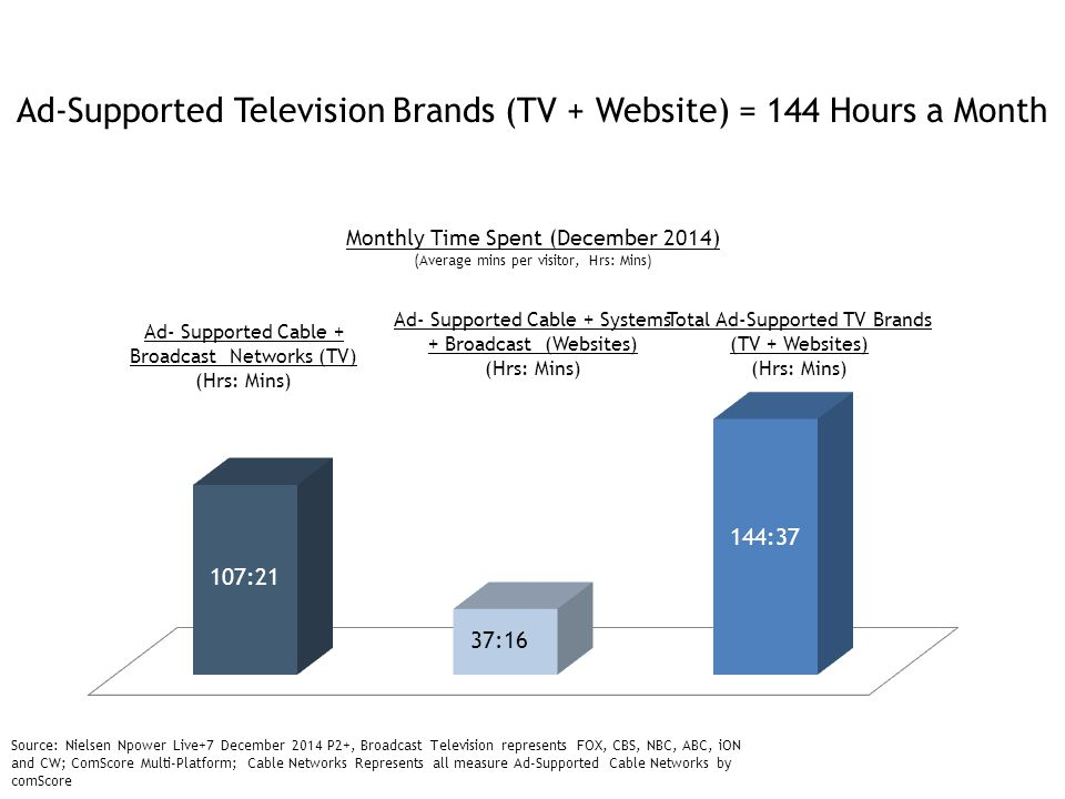 Looking at How the US Spends It's Time Across Screens: Cable, Broadcast, 4Portals+FB Source: Nielsen Npower Live+7 December 2014 P2+, CAB analysis of comScore duplicated December 2014 data.
