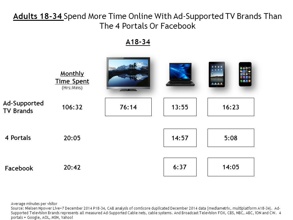 Ad-Supported TV Brands 4 Portals Facebook Adults 18-34 Spend More Time Online With Ad-Supported TV Brands Than The 4 Portals Or Facebook Average minutes per visitor Source: Nielsen Npower Live+7 December 2014 P18-34, CAB analysis of comScore duplicated December 2014 data (mediametrix, multiplatform A18-34).
