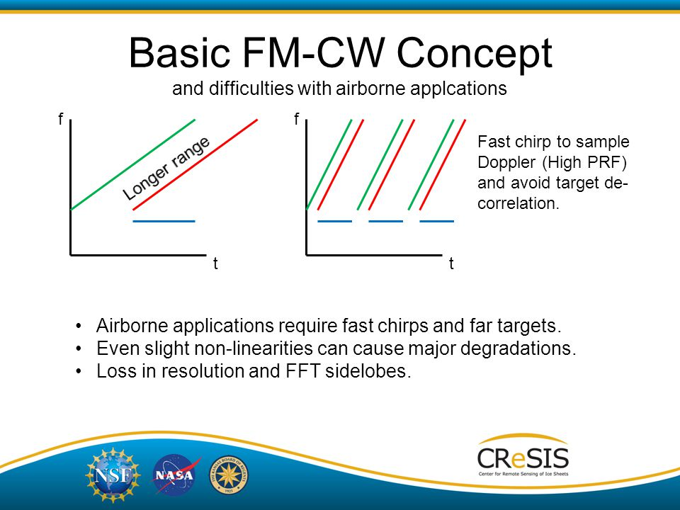 Basic FM-CW Concept and difficulties with airborne applcations t f t f Airborne applications require fast chirps and far targets.
