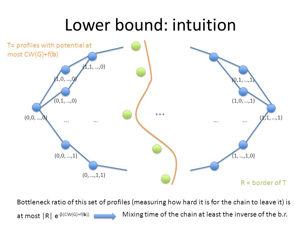 Lower bound: intuition (0,1, …,0) (0,0, …,1) (0, …,1,1) (1,0, …,1) (1, …,1,0) …… … …… (0,0, …,0) (1,1, …,0) (0,1, …,1) (1,1, …,1) (1,0, …,0) T= profiles with potential at most CW(G)+f(b) Bottleneck ratio of this set of profiles (measuring how hard it is for the chain to leave it) is at most |R| e -β(CW(G)+f(b)) R = border of T Mixing time of the chain at least the inverse of the b.r.