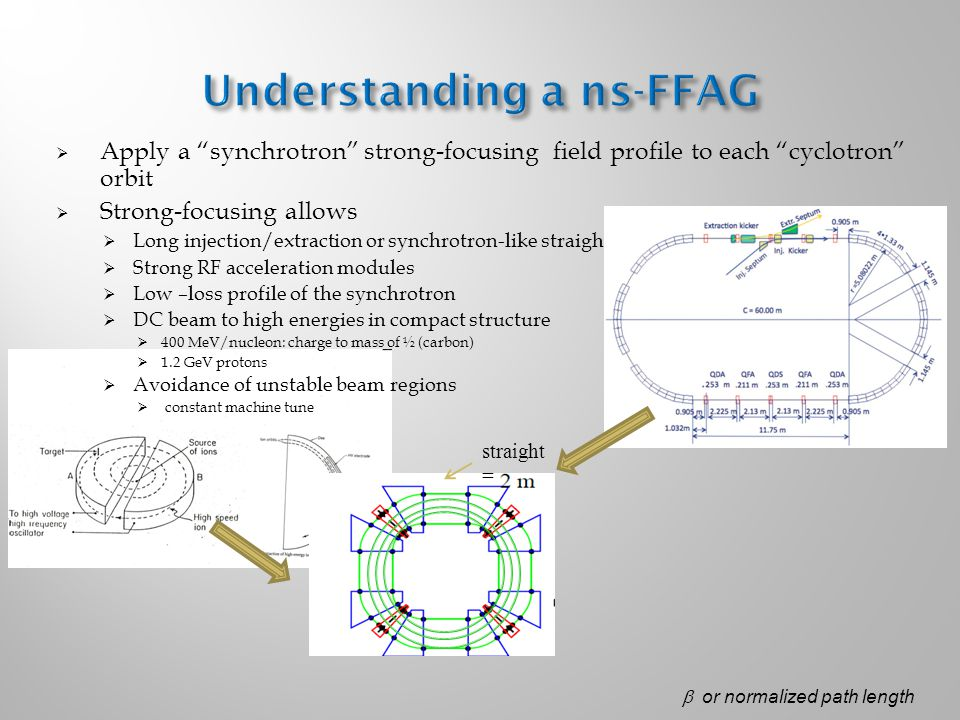  Apply a synchrotron strong-focusing field profile to each cyclotron orbit  Strong-focusing allows  Long injection/extraction or synchrotron-like straights  Strong RF acceleration modules  Low –loss profile of the synchrotron  DC beam to high energies in compact structure  400 MeV/nucleon: charge to mass of ½ (carbon)  1.2 GeV protons  Avoidance of unstable beam regions  constant machine tune straight =  or normalized path length