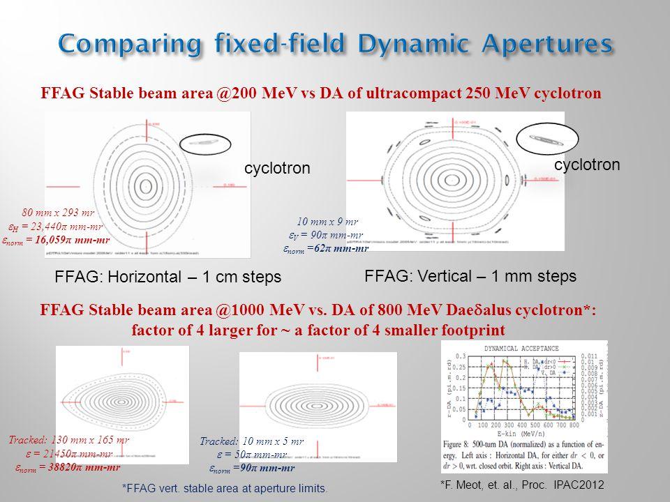 cyclotron FFAG: Horizontal – 1 cm steps FFAG: Vertical – 1 mm steps Tracked: 130 mm x 165 mr  = 21450π mm-mr  norm = 38820π mm-mr Tracked: 10 mm x 5 mr  = 50π mm-mr  norm =90π mm-mr FFAG Stable beam area @1000 MeV vs.