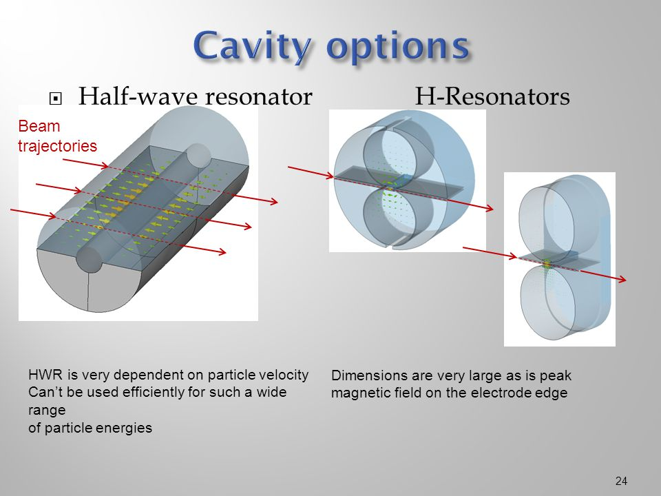  Half-wave resonator H-Resonators 24 Beam trajectories HWR is very dependent on particle velocity Can't be used efficiently for such a wide range of particle energies Dimensions are very large as is peak magnetic field on the electrode edge