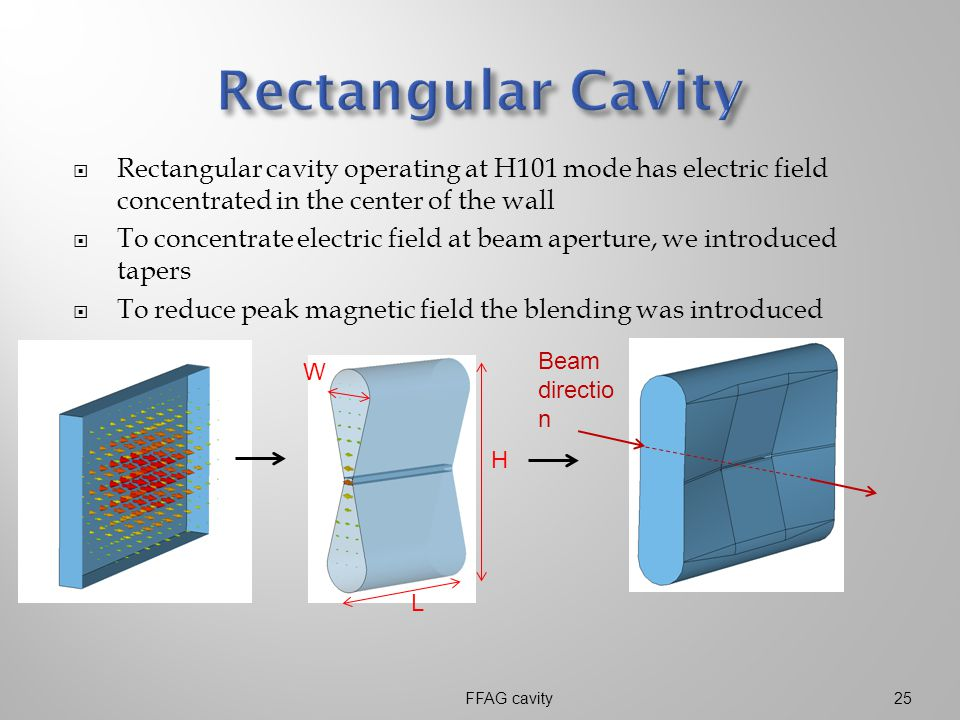  Rectangular cavity operating at H101 mode has electric field concentrated in the center of the wall  To concentrate electric field at beam aperture, we introduced tapers  To reduce peak magnetic field the blending was introduced FFAG cavity25 W L H Beam directio n