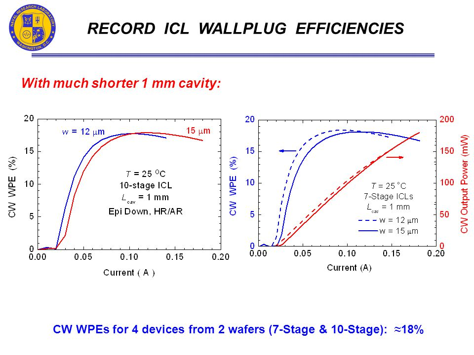 RECORD ICL WALLPLUG EFFICIENCIES CW WPEs for 4 devices from 2 wafers (7-Stage & 10-Stage): ≈ 18% With much shorter 1 mm cavity: