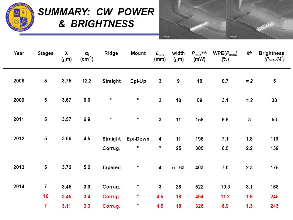 SUMMARY: CW POWER & BRIGHTNESS YearStages ii RidgeMountL cav widthP max 25C WPE(P max )M2M2 Brightness (  m) (cm -1 ) (mm) (  m) (mW)(%) (P max /M 2 ) 200853.7512.2StraightEpi-Up39100.7≈ 25 200953.676.6 310593.1≈ 230 201153.576.9 3111589.9353 201253.664.5StraightEpi-Down4111987.11.8110 Corrug. 253056.52.2139 201353.725.2Tapered 45 - 634037.02.3175 201473.453.0Corrug. 32852210.33.1168 103.453.4Corrug. 4.51846411.21.9245 73.113.3Corrug. 4.5183266.91.3243