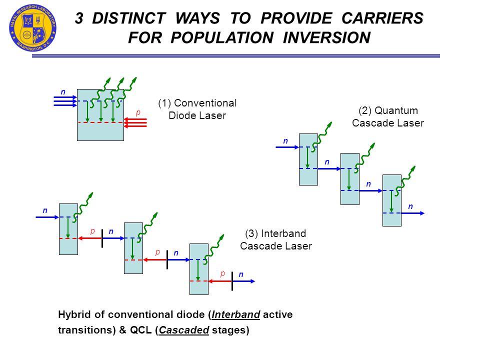 1 st Proposed: R.Q. Yang (1994) Design Improvements: NRL (1996) 1 st Experimental Demo: U.