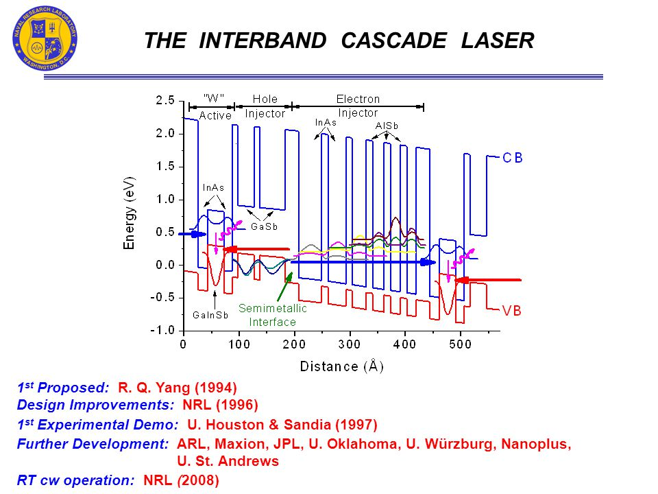 1 st Proposed: R. Q. Yang (1994) Design Improvements: NRL (1996) 1 st Experimental Demo: U.