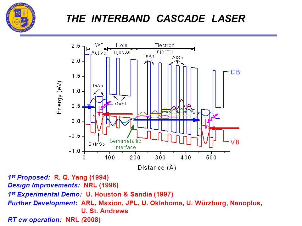 CW POWER & FAR FIELD PROFILE P max cw = 384 mW in high-quality beam (M 2 = 2.6) WPE = 12.4%