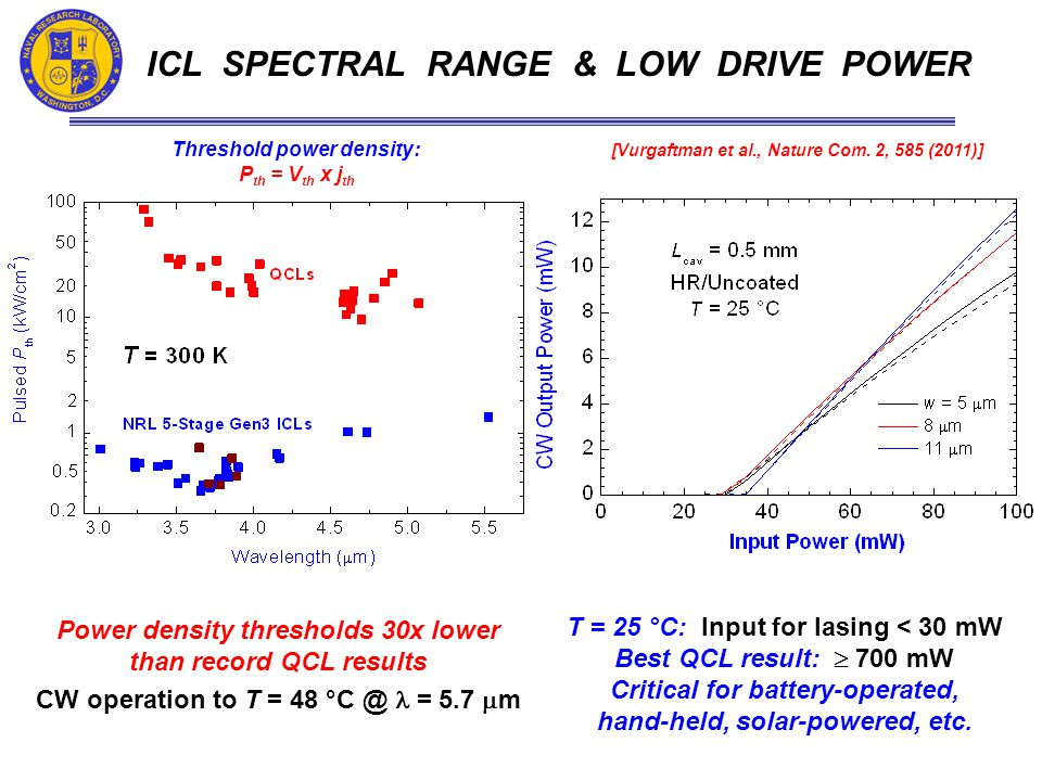 ICL SPECTRAL RANGE & LOW DRIVE POWER Power density thresholds 30x lower than record QCL results CW operation to T = 48 °C @ = 5.7  m [Vurgaftman et al., Nature Com.